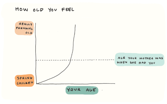 How-old-you-feel