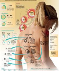 O perfil dos tatuados no Brasil